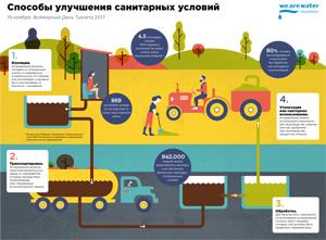 19 ноября – Всемирный День туалета. Фонд WeAreWater представляет новое «Руководство по строительству санузлов и колодцев»